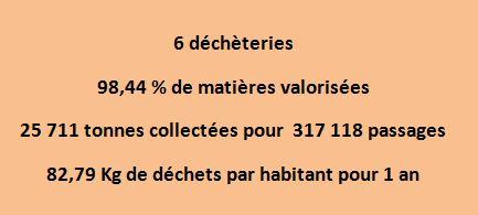 chiffres SMLA 2015